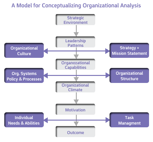 an analysis of corporate culture and customer service Customer service and service culture and developing a culture of customer service and identify how your service strategy and business analysis.